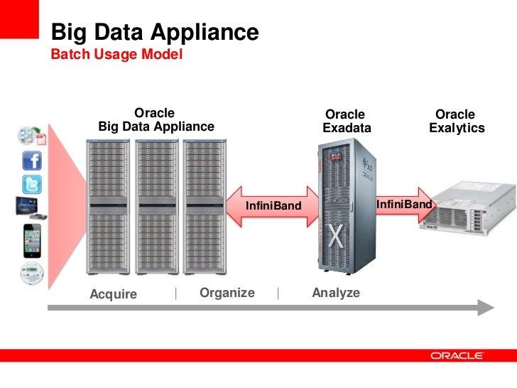 Oracle big data appliance documentation