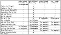 Lawn mower maintenance checklist pdf