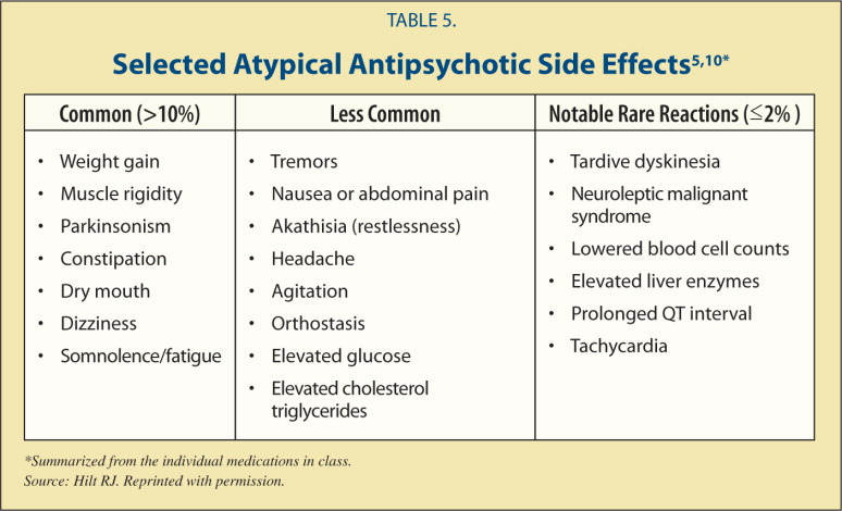 Antipsychotic drugs side effects pdf