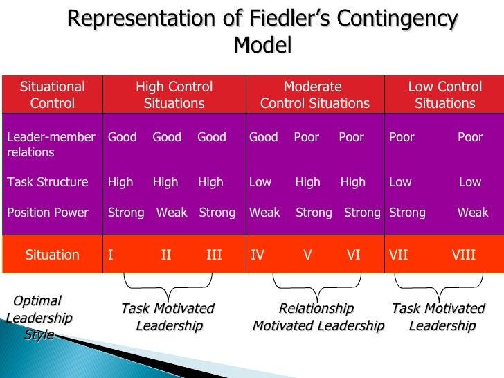 A contingency model of leadership effectiveness pdf