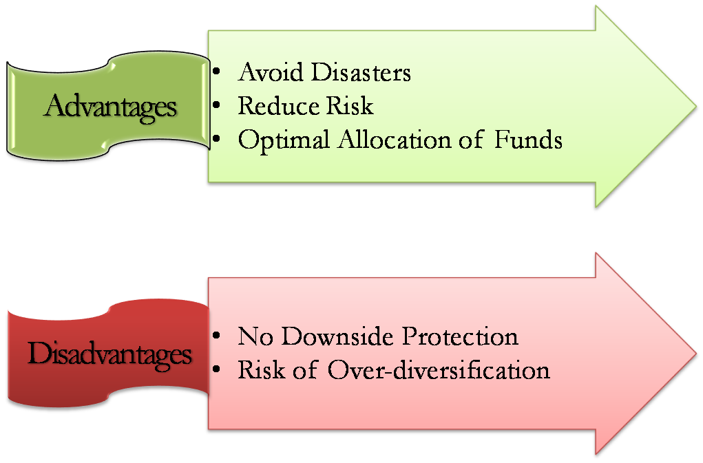 Disadvantages of eoq model pdf