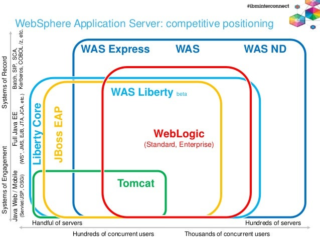 Jboss application server 4.3