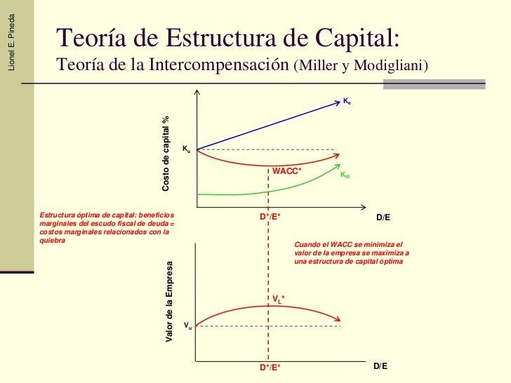 Modelo modigliani y miller pdf