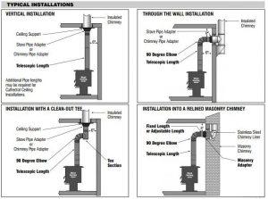 selkirk chimney installation instructions through wall